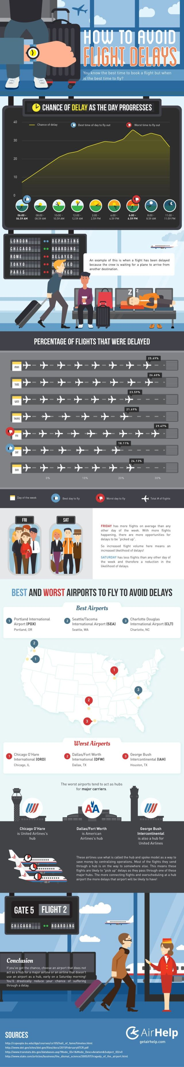 How to Avoid Flight Delays? #infographic