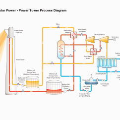 Solar Power Diagram How It Works 1999 Mustang Cobra Wiring Tower Process Electronics Knowledge