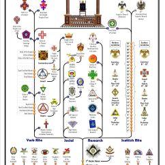 Shrub Graphic Symbols Diagram 4 Way Switch Wiring Les 25 Meilleures Idées De La Catégorie Freemason Sur