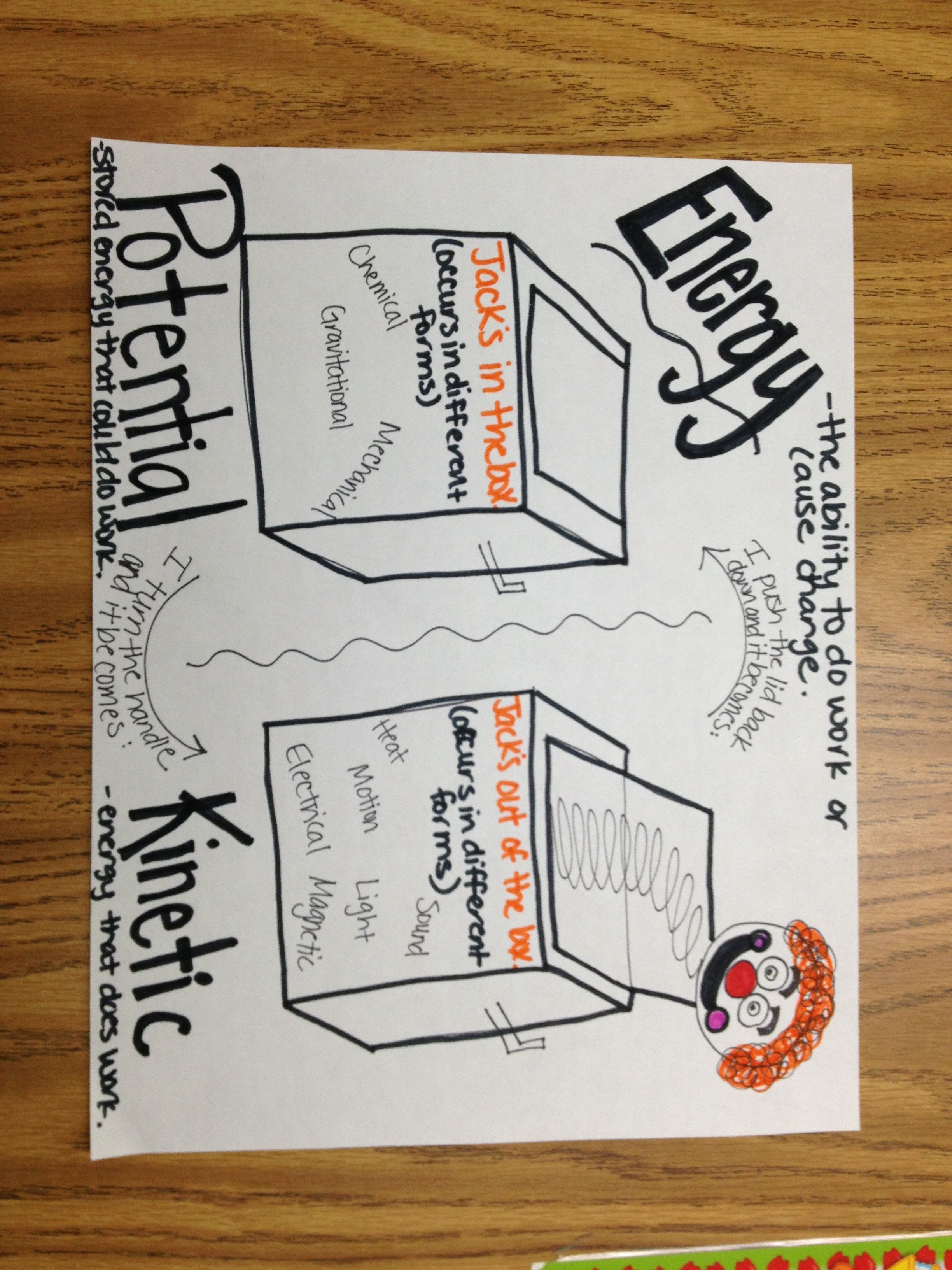 Potential And Kinetic Energy Anchor Chart Cool Idea Can