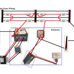 Domestic Electric Fence Wiring Diagram Lawn Mower Starter High Voltage Security Supplies Commercial