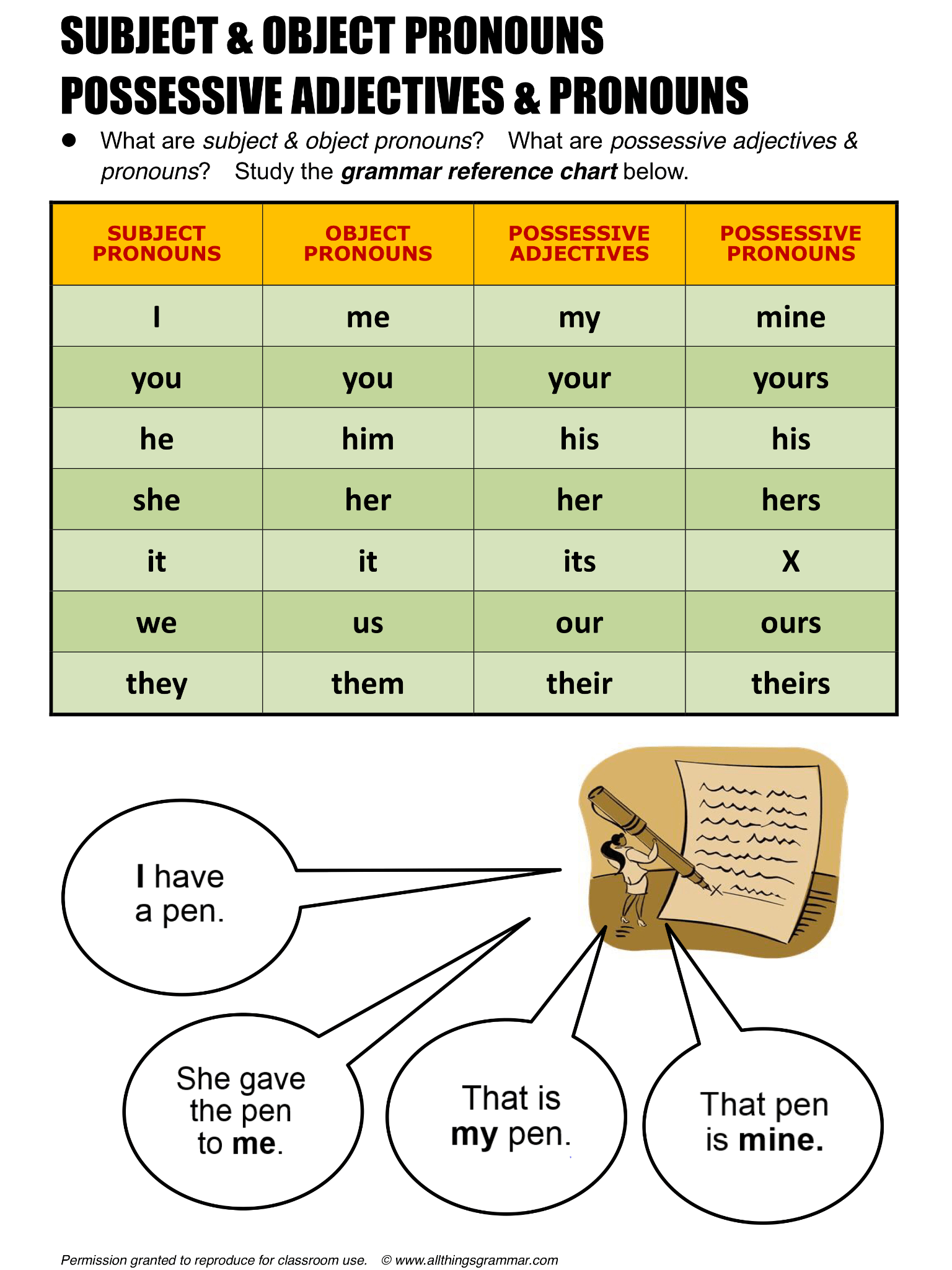 English Grammar Subject Amp Object Pronouns Possessive