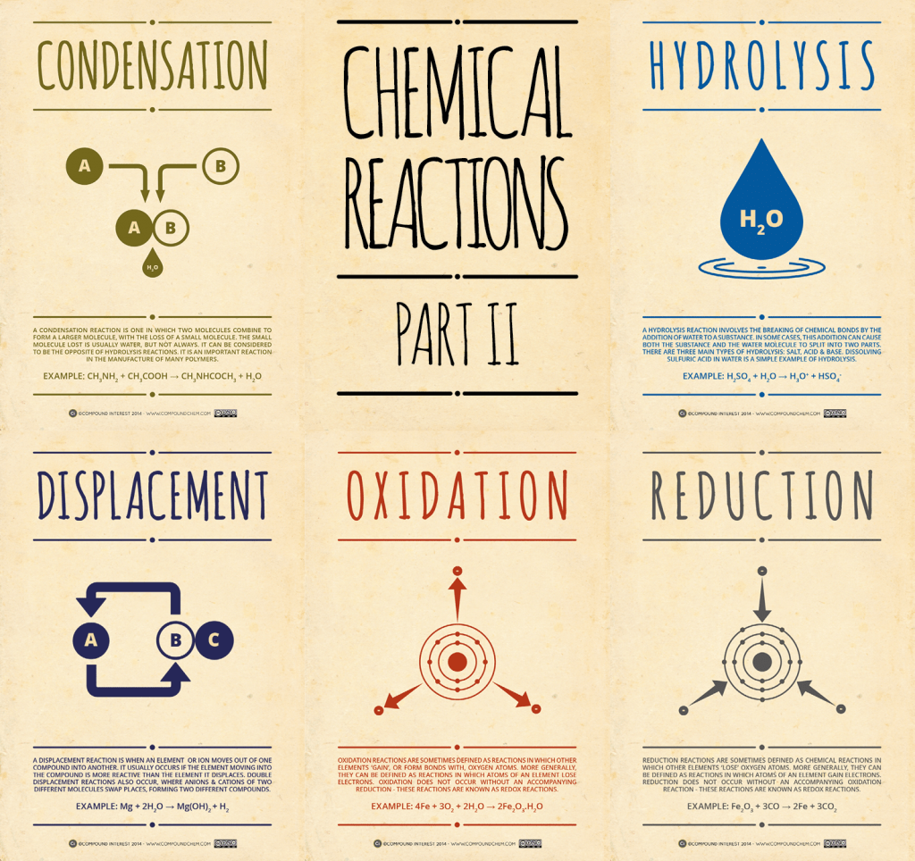 Chemical Reactions Pt 2 Have Students Draw And Define In