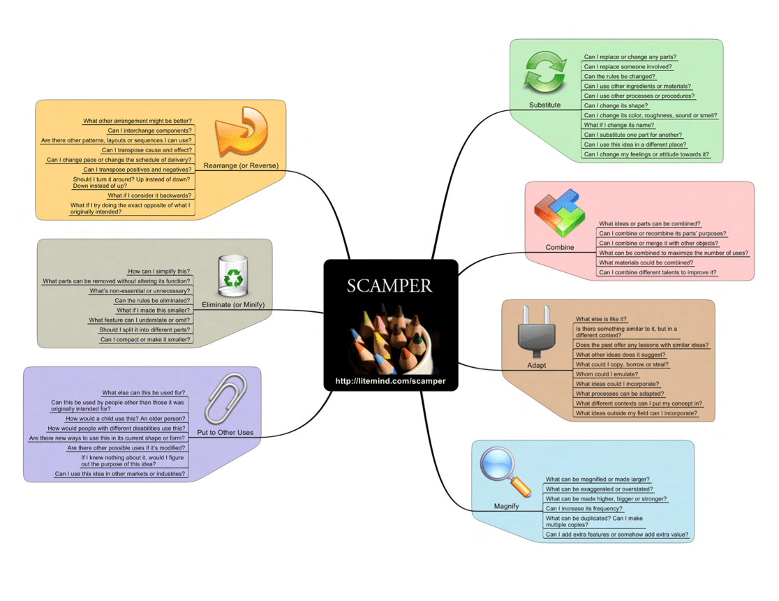 Scamper One Page Visual For Scaffolded Creative Ideation