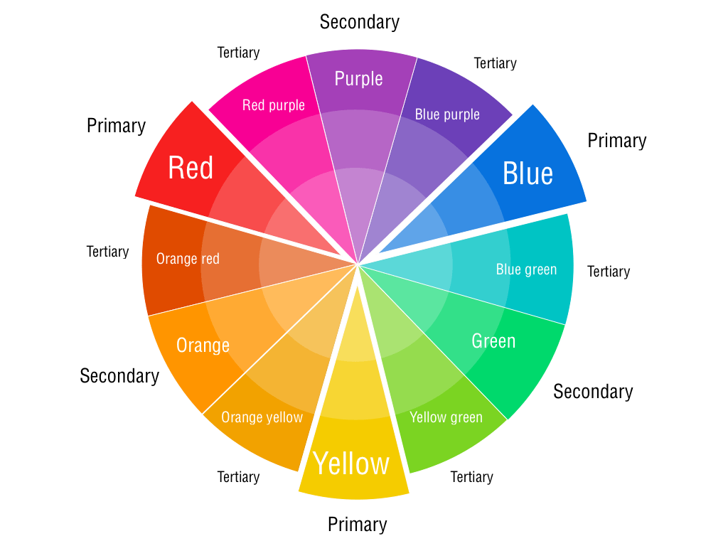 Primary And Secondary Colour Wheel Pictures To Pin On