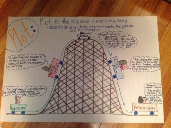 20 Plot Development Anchor Chart Pictures And Ideas On Meta Networks