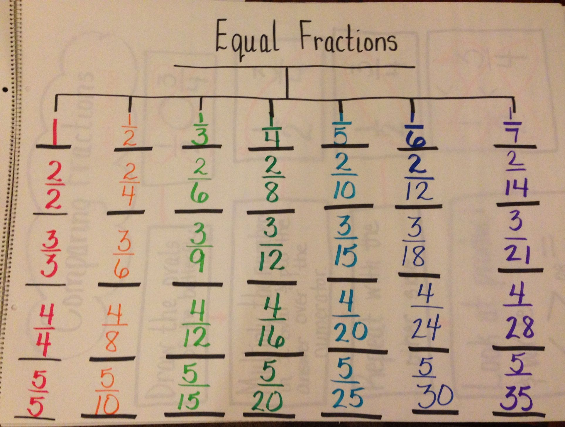 Equivalent Fractions Song 4th Grade