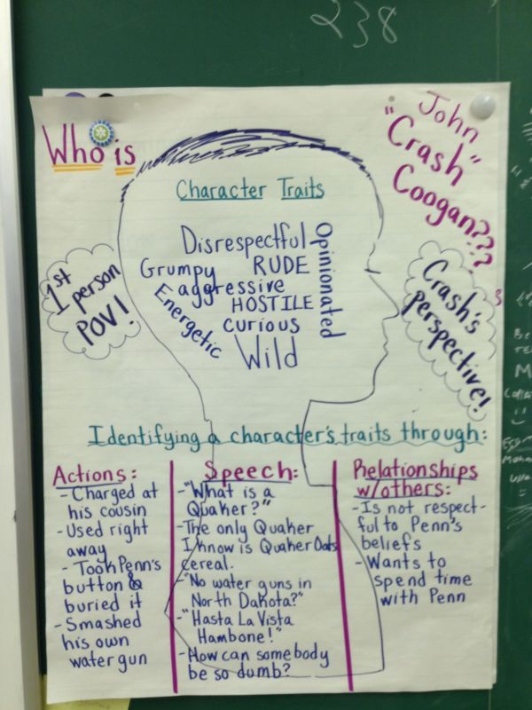 Character Map Graphic Organizer Year Of Clean Water