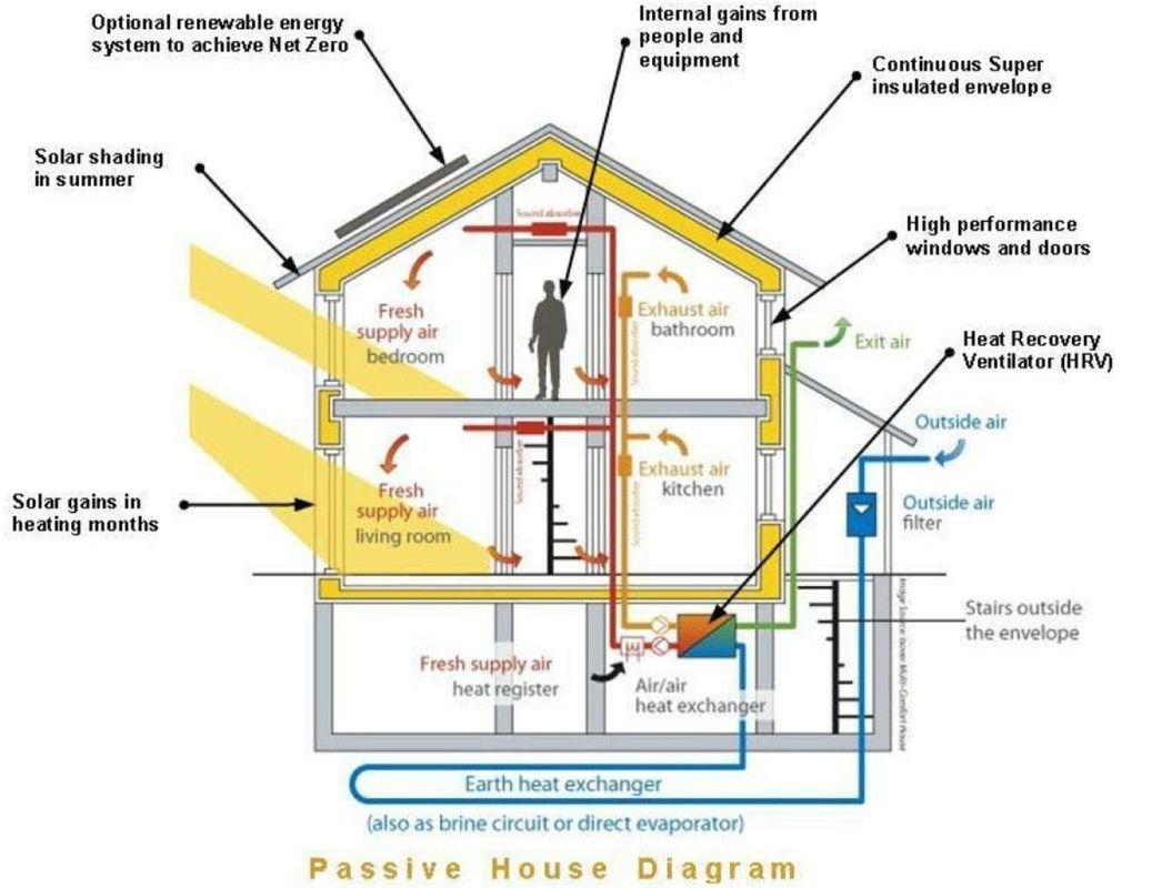 Heat Recovery Ventilator