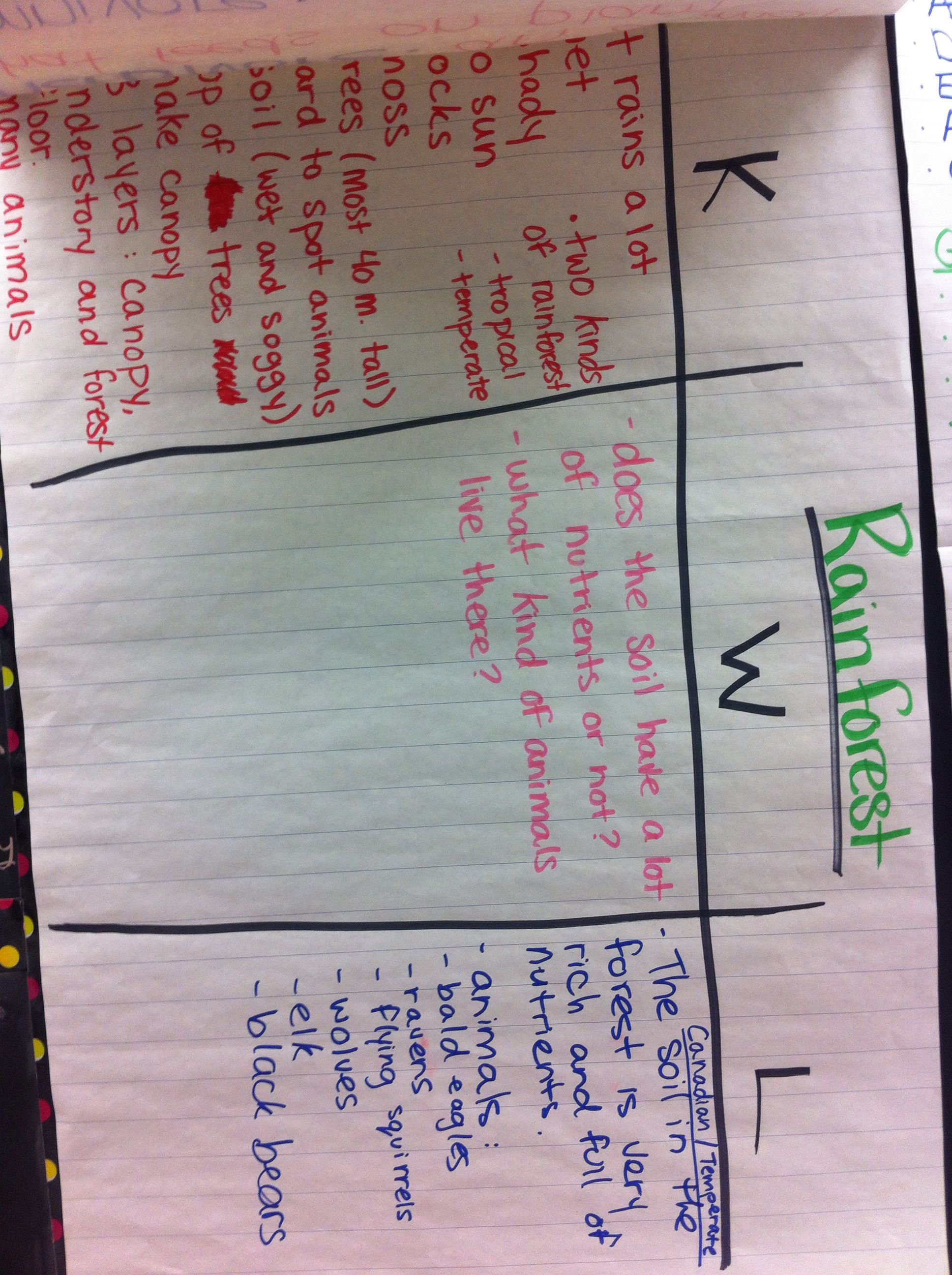 Kwl Chart For Habitats And Communities