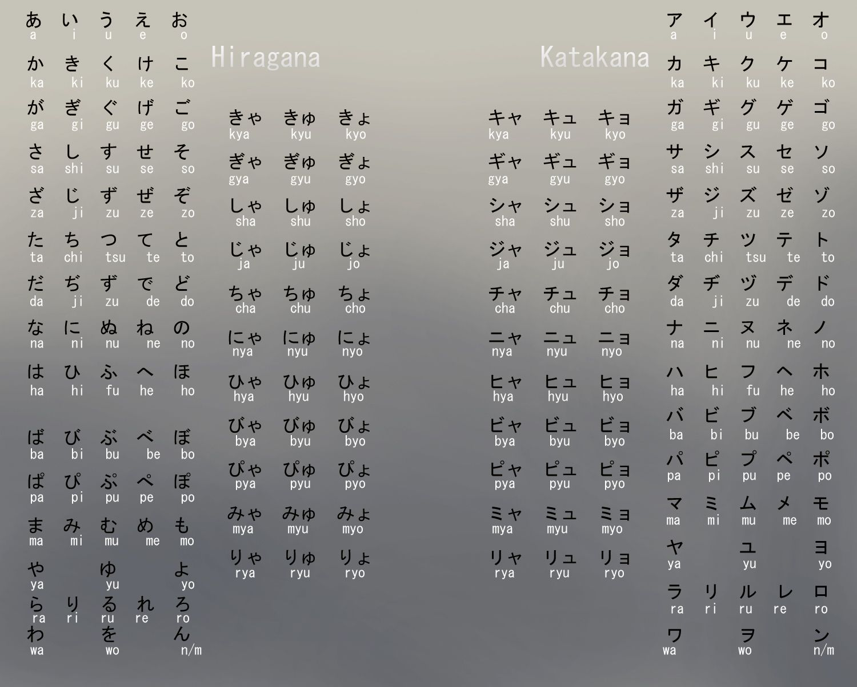 Japanese Hiragana And Katakana Alphabet