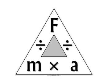 A formula triangle involving force, mass, and acceleration