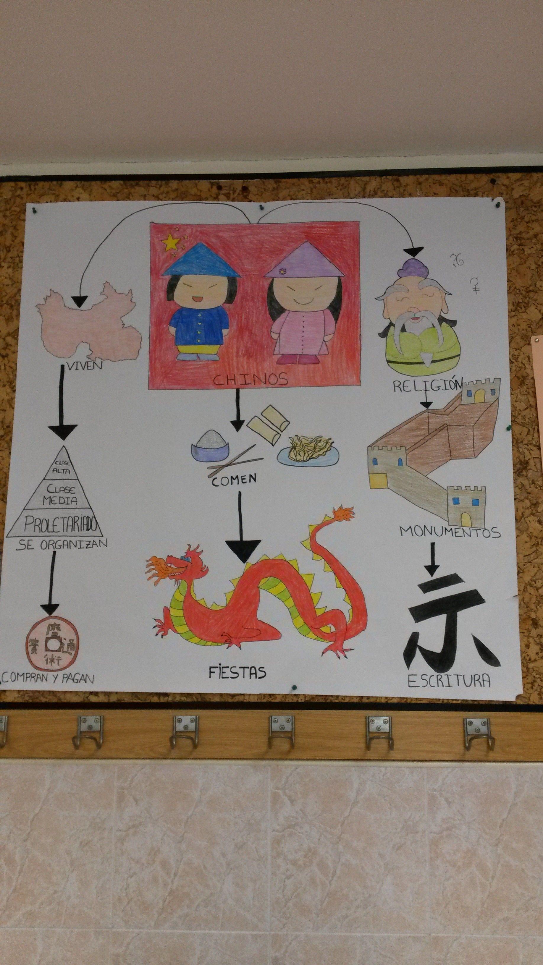 Mapa Conceptual Adaptado A Educacion Infantil Sobre La Cultura China