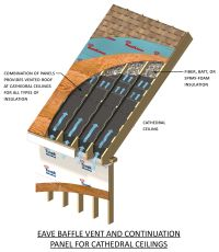 Roof ventilation for cathedral ceilings.