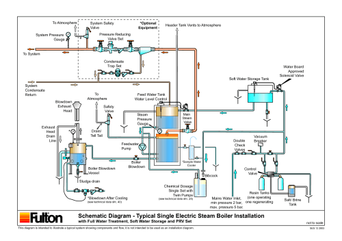 small resolution of gas steam boiler wiring diagram wiring diagram for you condensing boiler diagram boiler wiring diagram
