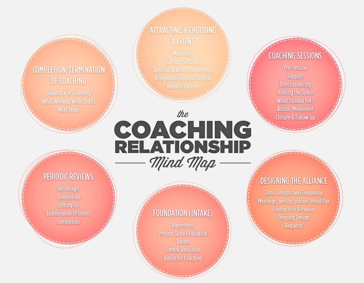 Best 25 Relationship Coach Ideas