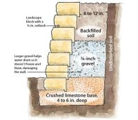 How to build a retaining wall | Retaining wall ...