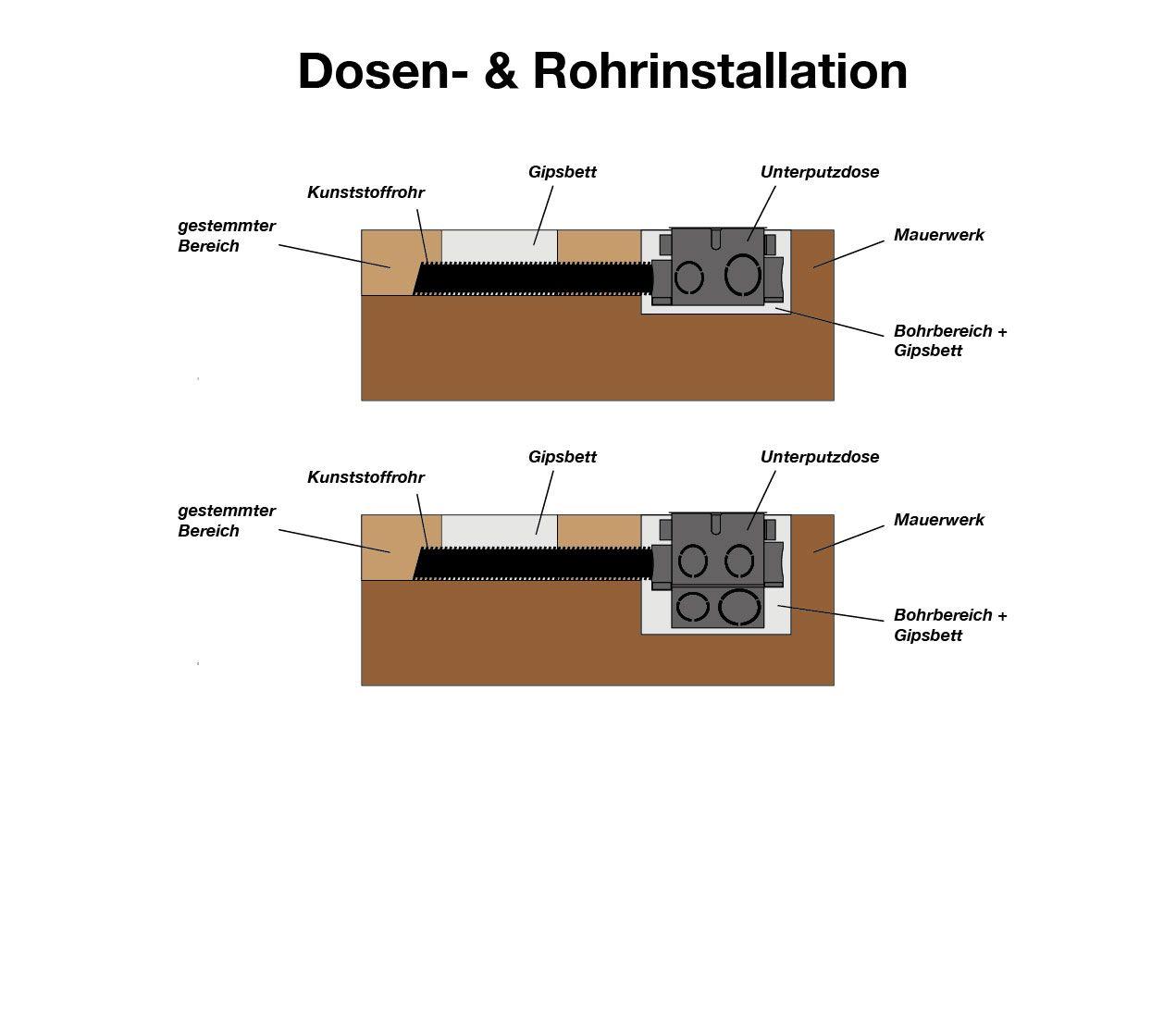 Elektroinstallation Kuchenplan Referenzen Wandgestaltung