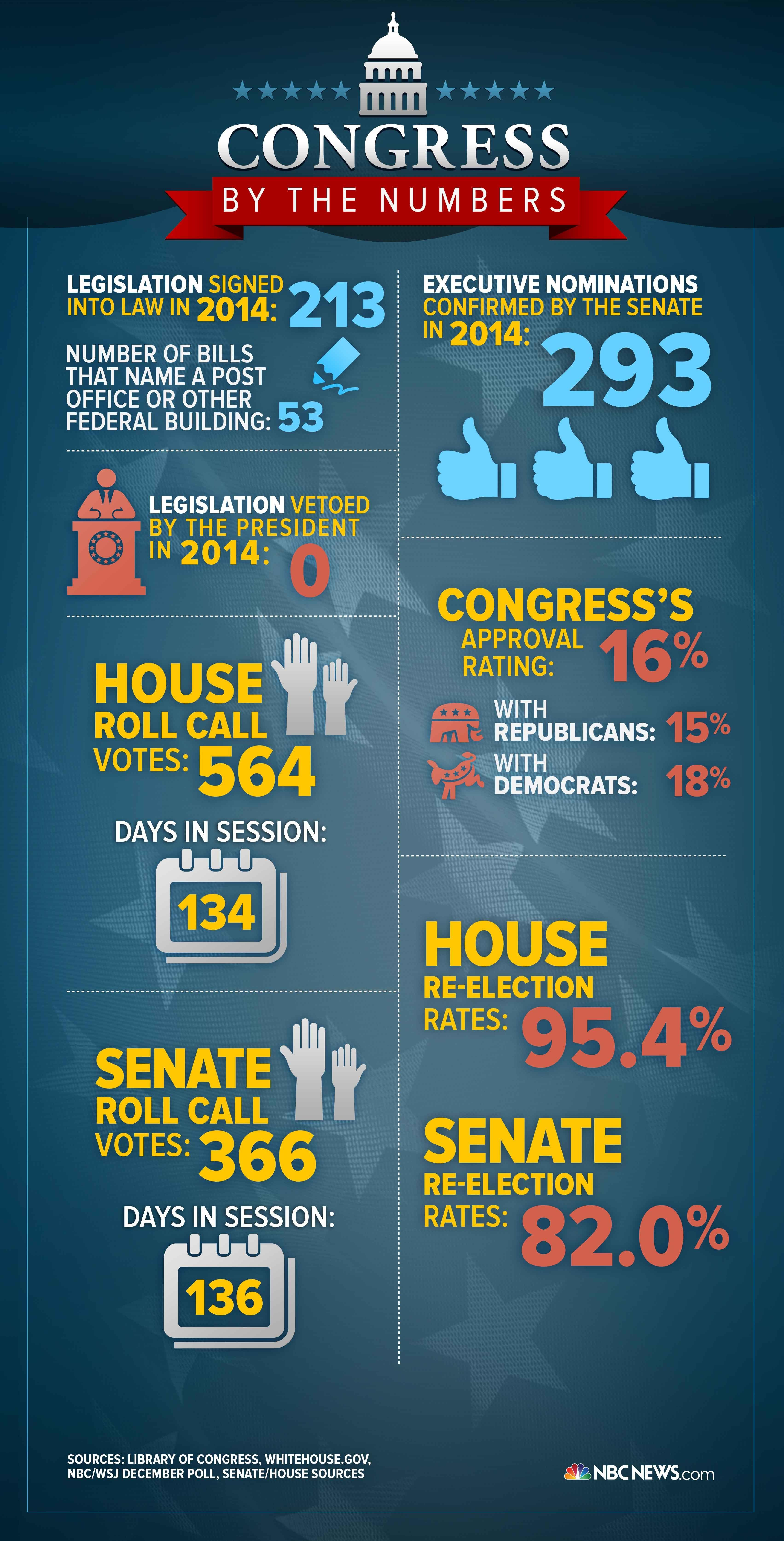 Infographic Congress By The Numbers In