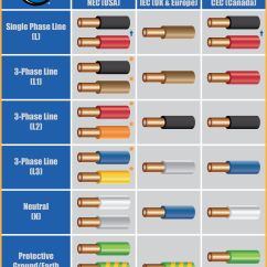 220v Single Phase Plug Wiring Diagram Moen 7400 Parts Guide To Color Coding For International #international #electrical #wiring #electrician # ...