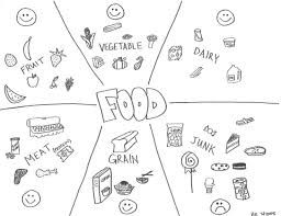 نتيجة بحث الصور عن healthy and unhealthy food worksheet