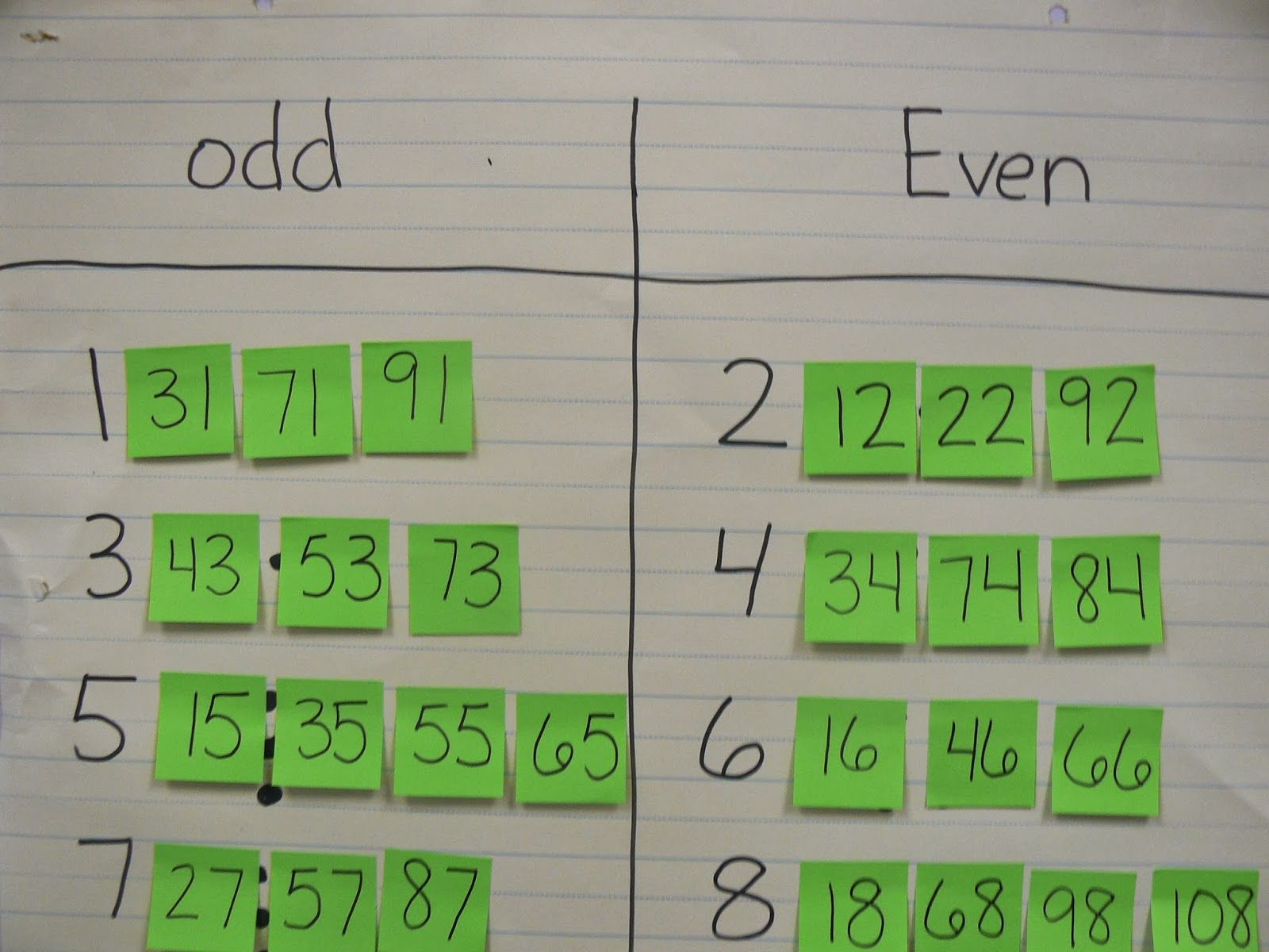 Odd And Even Post It Notes To See Connection To Bigger Numbers That Follow The Pattern Give Me