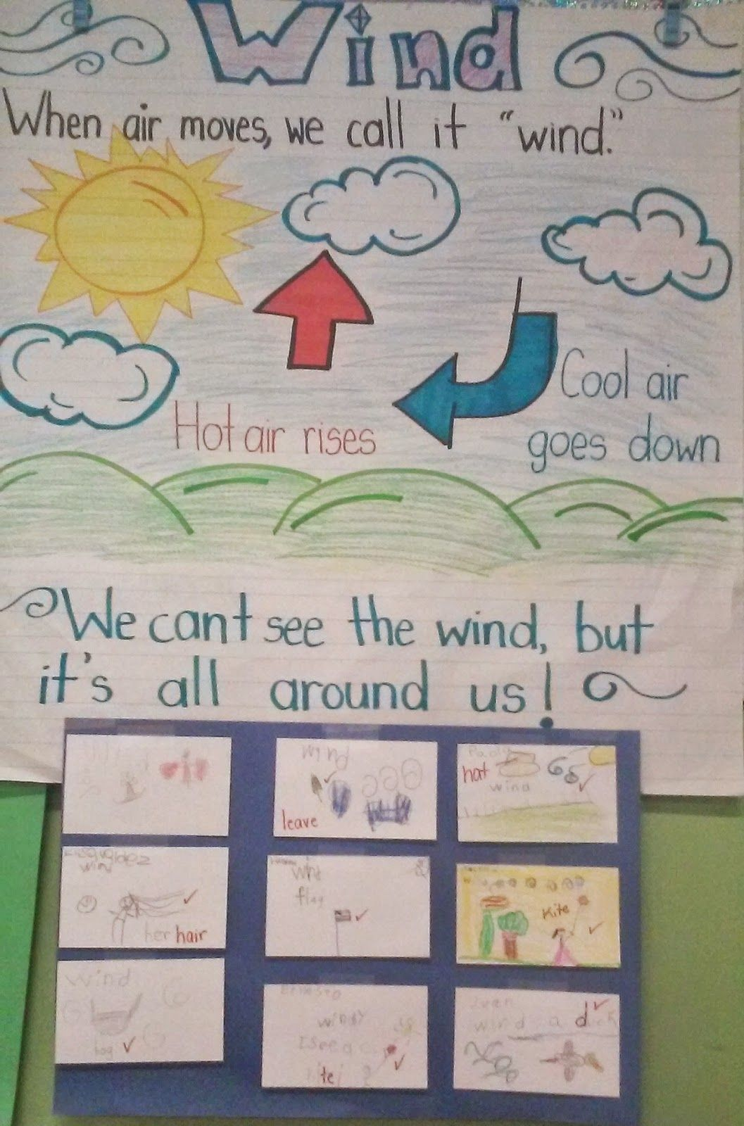 Wind Kindergarten Lesson Plan Anchor Chart Of The Wind Check For Understanding From Teach