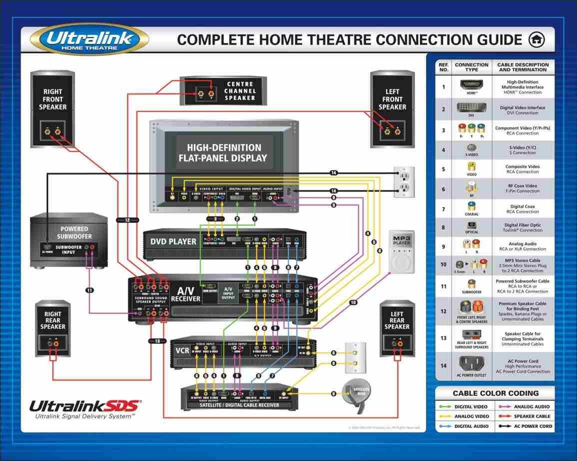 Home Theater Subwoofer Wiring Diagram Home Decor Pinterest