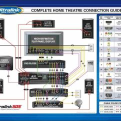 Home Theater Network Diagram Consumer Unit Wiring Ireland Subwoofer Decor