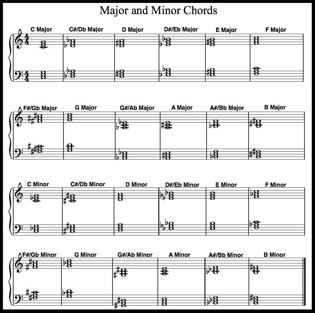 Image From Piano Lessons Made Simple Images
