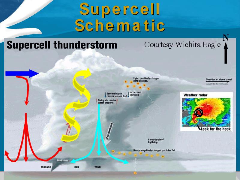 tornado supercell diagram semi trailer deutsch storm formation | for lucian!!! pinterest ...