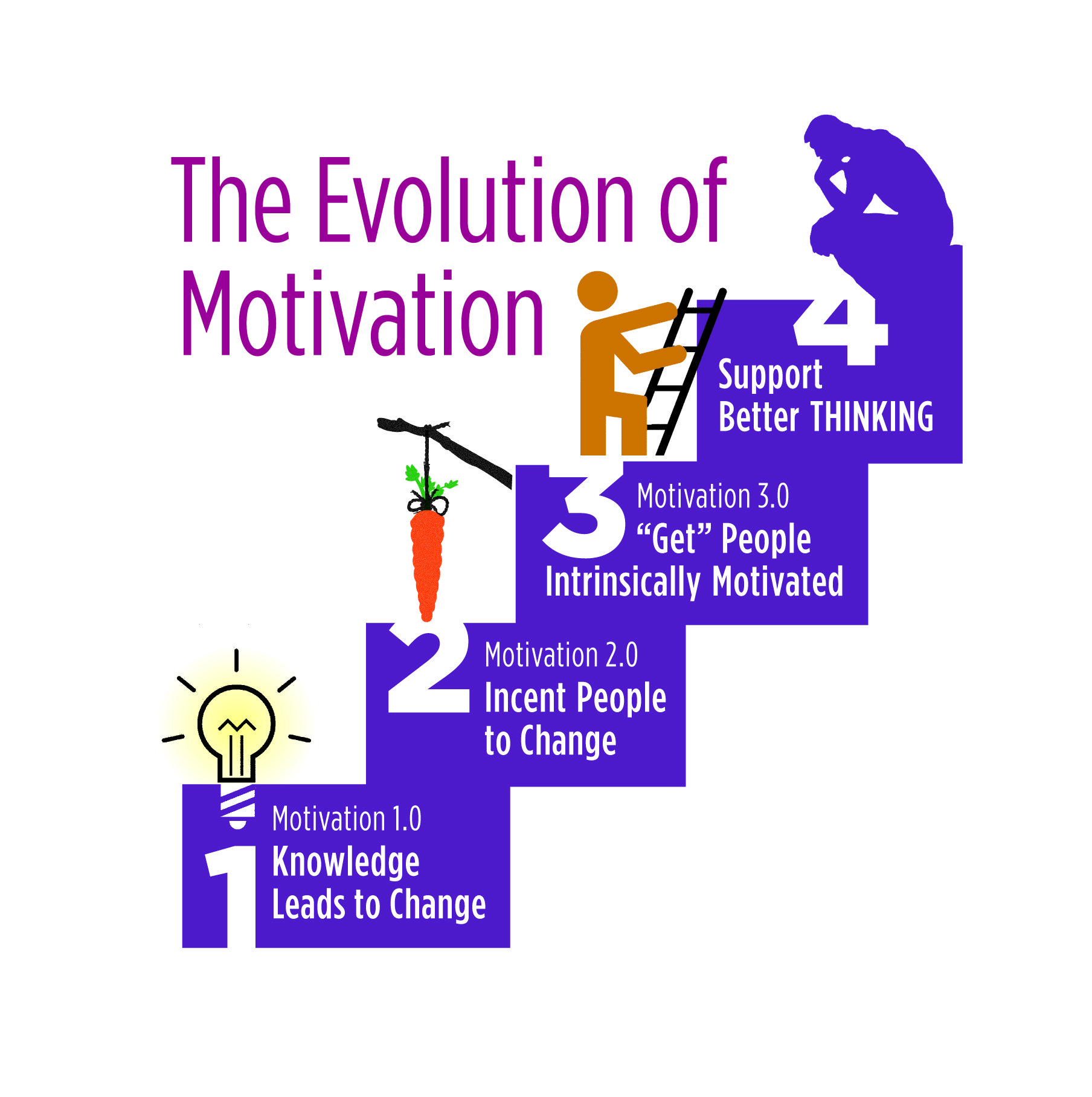 Motivation 4 0 A Sustainable Way Of Eliciting Change