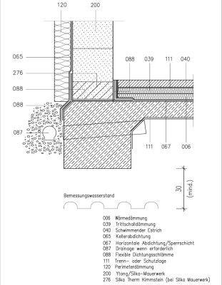 Keller mit Erdreich, Fußpunkt, Streifenfundament und