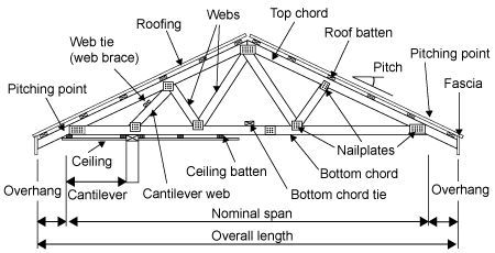 Shed Roof Diagram. Shed. Free Image About Wiring Diagram