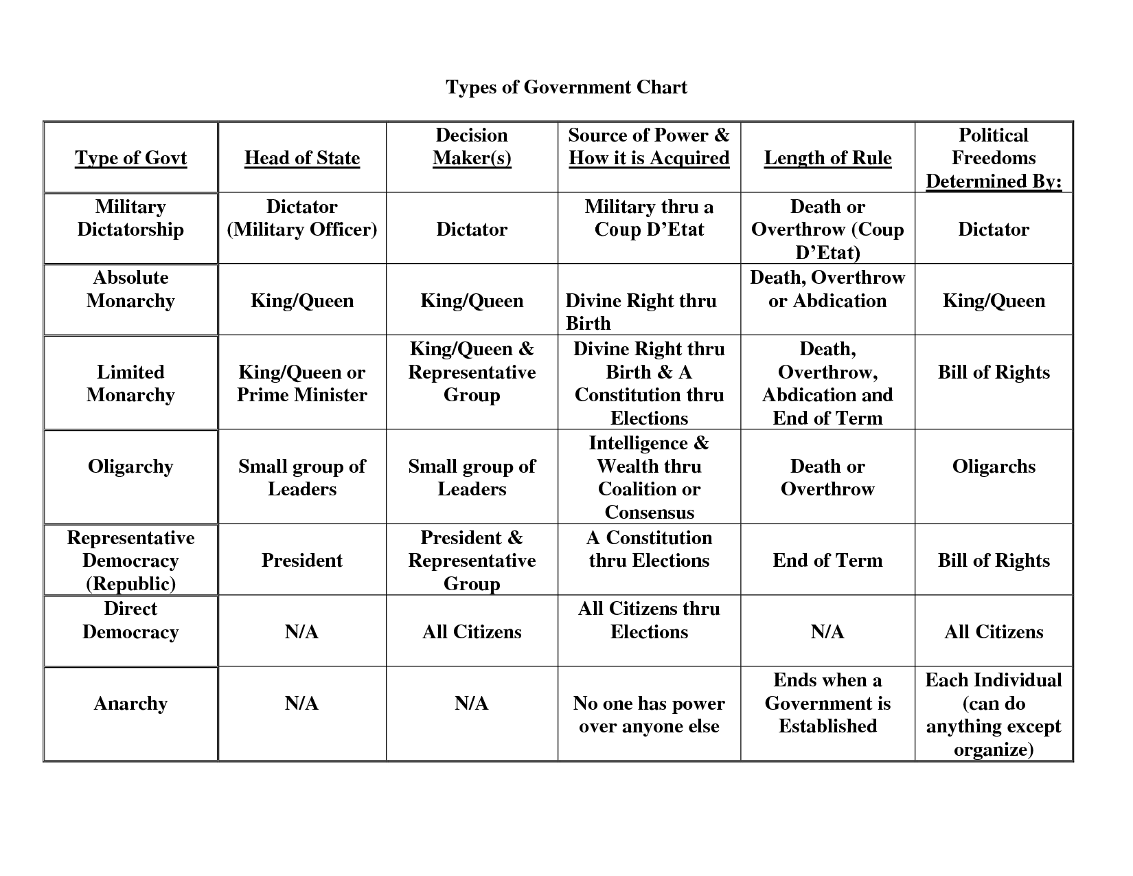 Branches Of Government Worksheet Answers