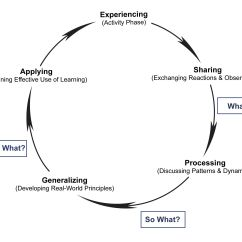 Diagram Of Learning Cycle Kohler Small Engine Wiring Wonderful Showing The Continuous Reflection