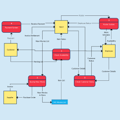 Input Diagram Template Lewis Dot For Pf3 Data Flow Templates To Map Flows