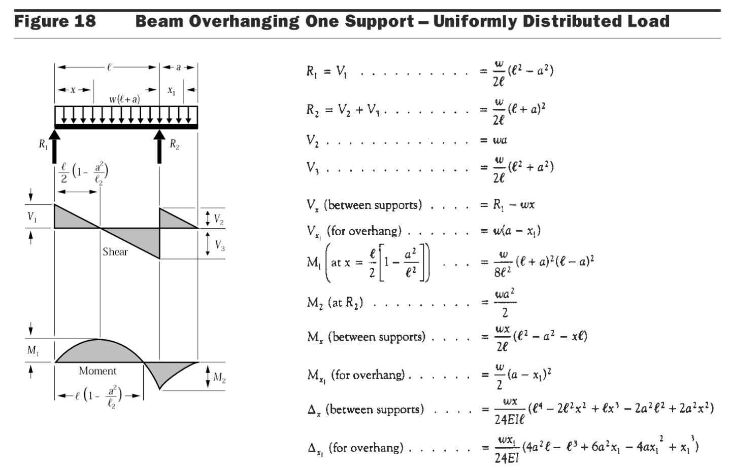 bending moment diagram for simply supported beam meter wiring diagrams nz fixed connection formulas cantilevered