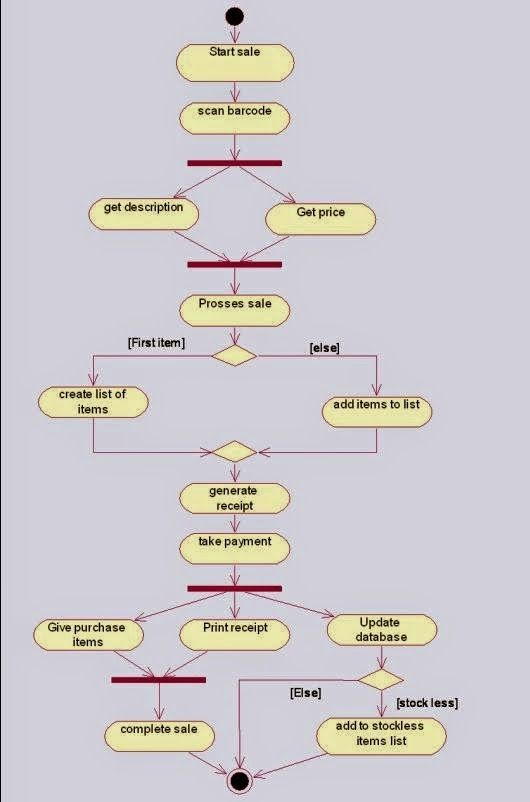 You Can Find On The Uml Sequence Diagram On Uml Diagram Black Box