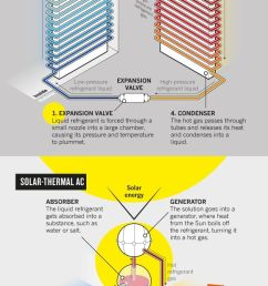 as demand for air conditioning climbs some see a solution in the very thing that [ 630 x 1470 Pixel ]