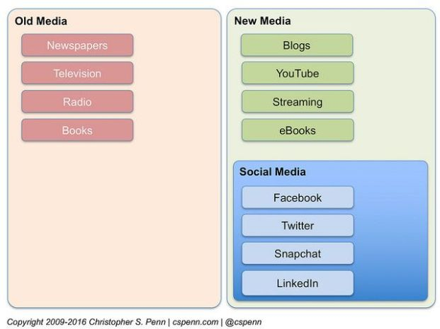 Social+Media+Marketing+Books