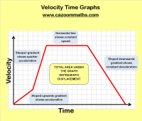 Velocity Time Graphs Questions And Answers Pdf. Worksheets ...
