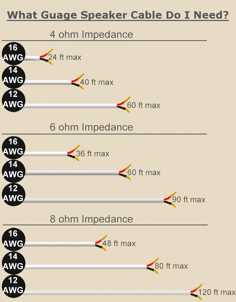 Electrical Wire Types And Sizes Wiring