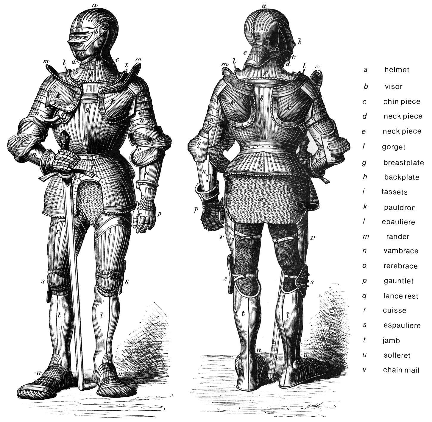 Me Val Armour Diagram
