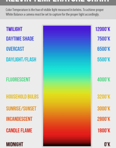 colour temperature chart shows the of light measured in degrees kelvin it can help you to determine right white balance setting also from tutorial life rh pinterest