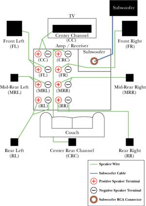 Surround Sound Speaker Wiring Diagram | SpeakersWiring