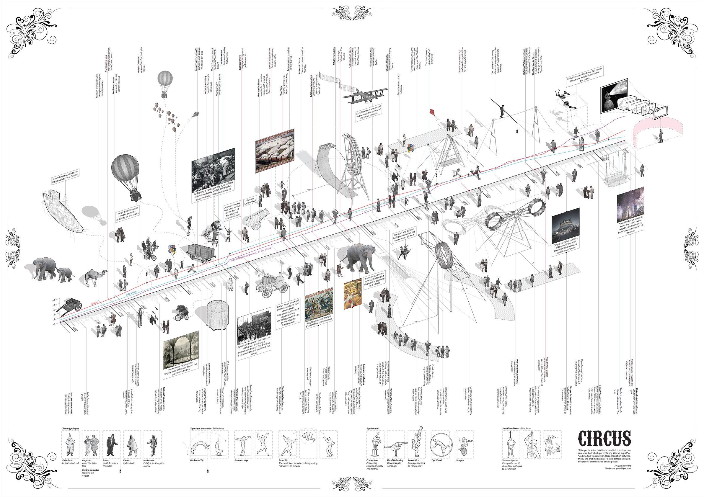 Samuelses Event Timeline