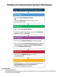 fda ind submission checklist | FDA-510k-review ...