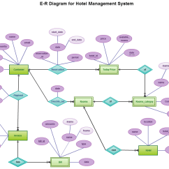 Er Diagram For Hotel Booking System 1950 Ford Car Wiring Entity Relationship In A Management