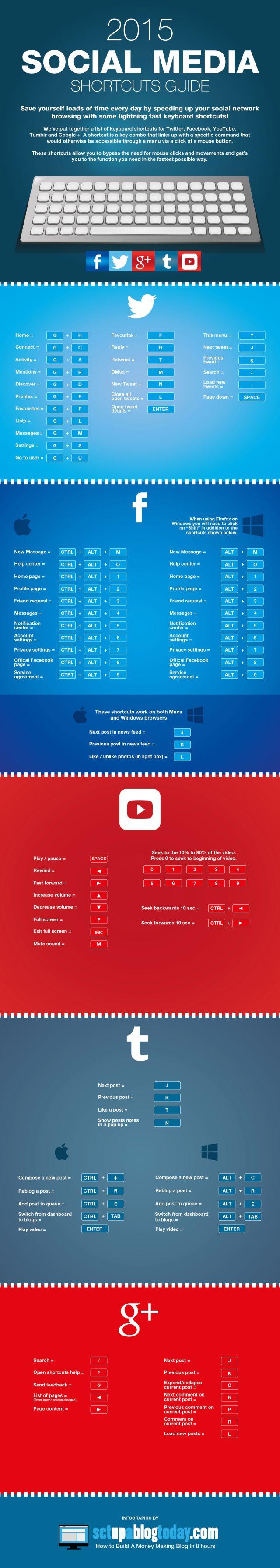 2015 Social Media Keyboard Shortcuts Cheat Sheet #infographic